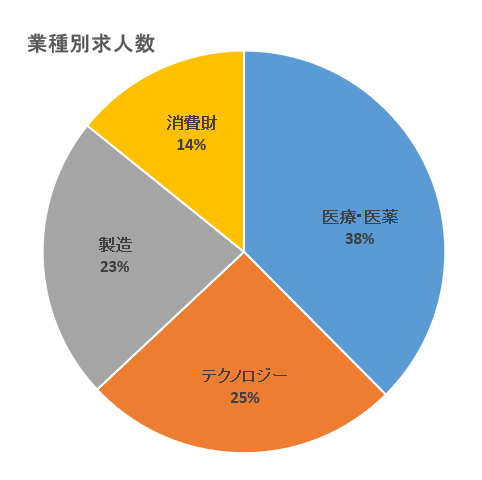 【ランスタッド】業種別求人数グラフ-プロフェッショナル