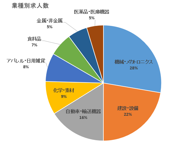 【ランスタッド】業種別求人数グラフ