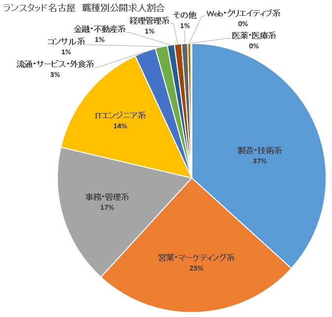 【ランスタッド】名古屋-公開求人割合