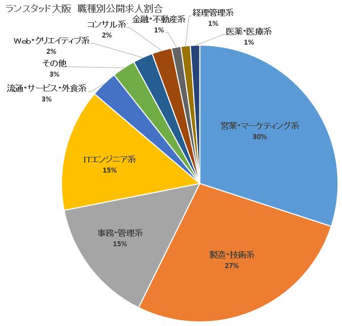 【ランスタッド】大阪-公開求人割合