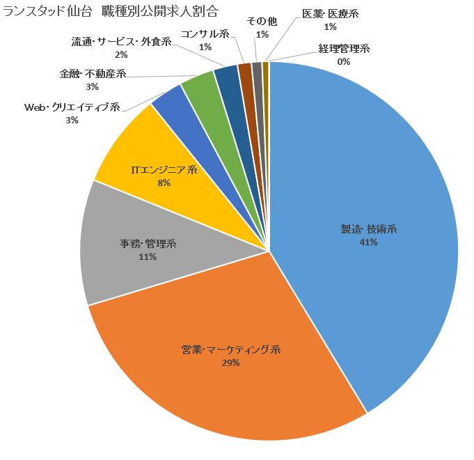【ランスタッド】仙台-職種別求人割合