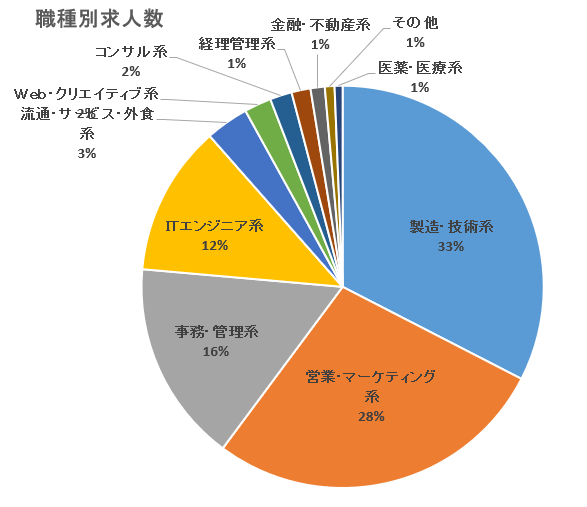 【ランスタッド】職種別求人数グラフ
