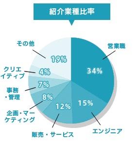 DYM就職の求人比率