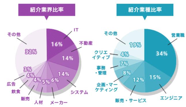 DYM就職の業界・職種別求人比率