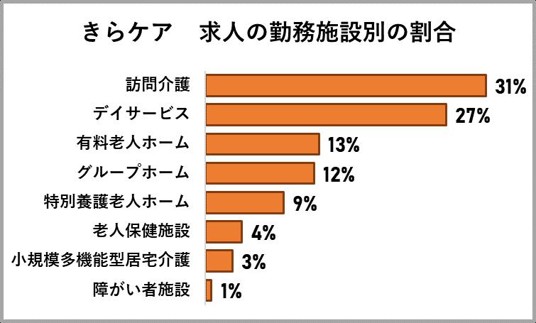 きらケアの求人の勤務施設の割合