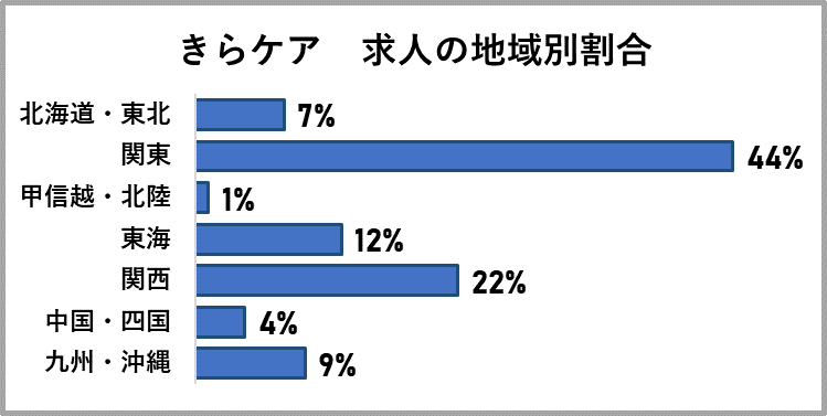 きらケアの求人の地域別割合