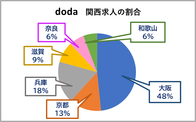 転職エージェントのdodaの関西求人の割合