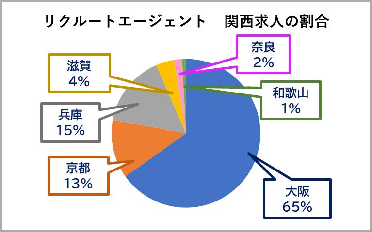 転職エージェントでのリクルートエージェントの関西求人の割合