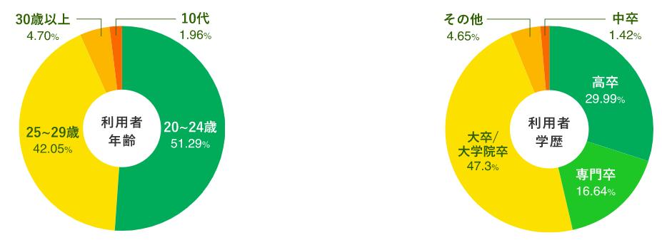 転職エージェント「ハタラクティブ」の年齢層と専門卒の割合