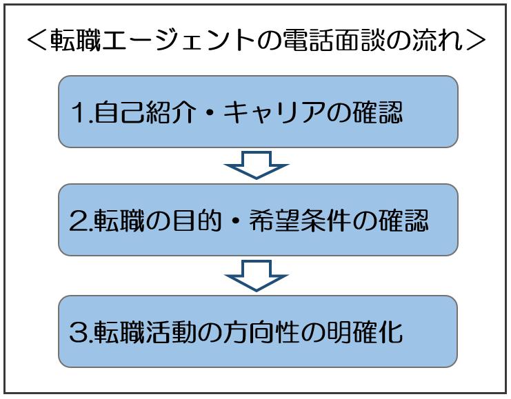 【転職エージェント】電話面談の流れ