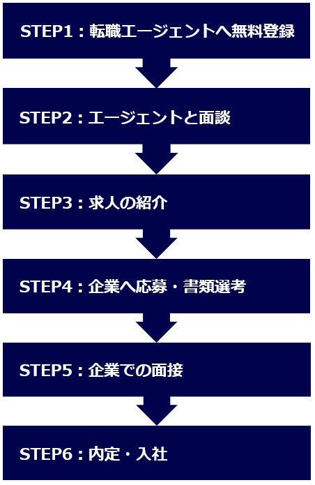 【転職エージェント】流れ-6STEP