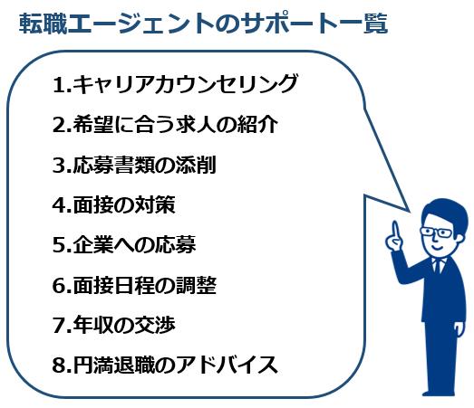 【転職エージェント】転職エージェントのサポート一覧