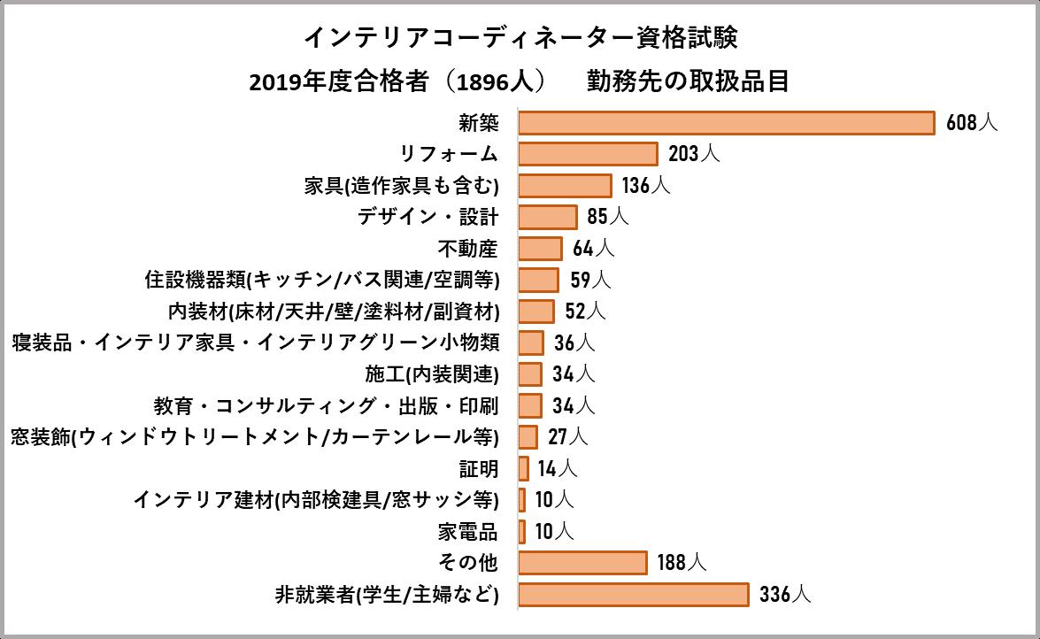 インテリアコーディネーターの勤務先の取り扱い品目の合格者数