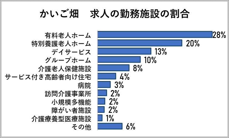 かいご畑の求人の勤務施設の割合