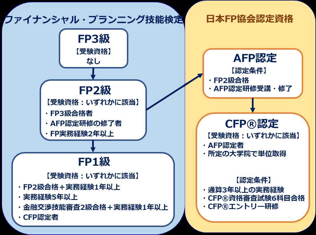 ファイナンシャルプランナー(FP)資格の日本FP協会の認定資格と技能検定の関係