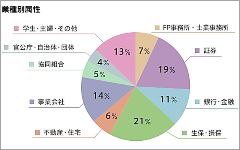 ファイナンシャルプランナー(FP)のAFPとCFPの認定者の勤務属性