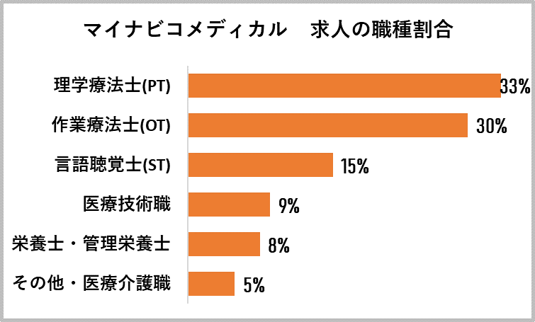マイナビコメディカルの求人の職種割合