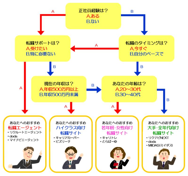【転職サイト】診断チャート