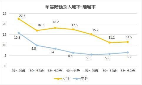 年齢別男女の入職率