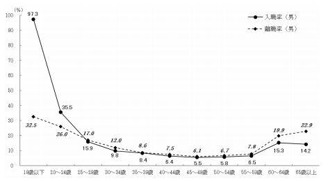 60代入職率/離職率1