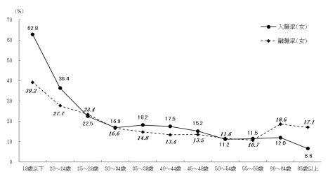 60代入職率/離職率2