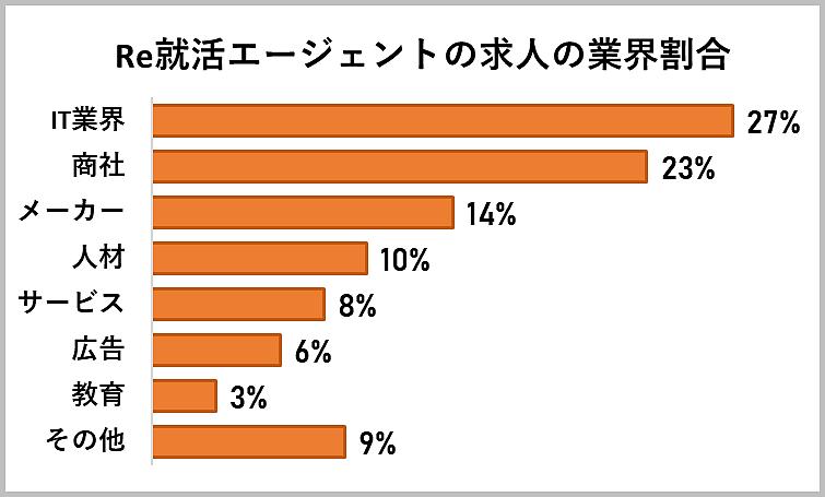 Re就活エージェントの求人の業界割合