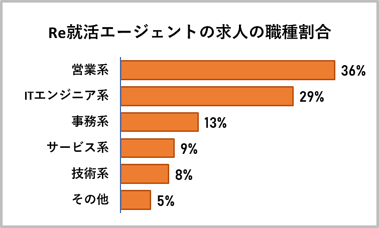 Re就活エージェントの求人の職種割合