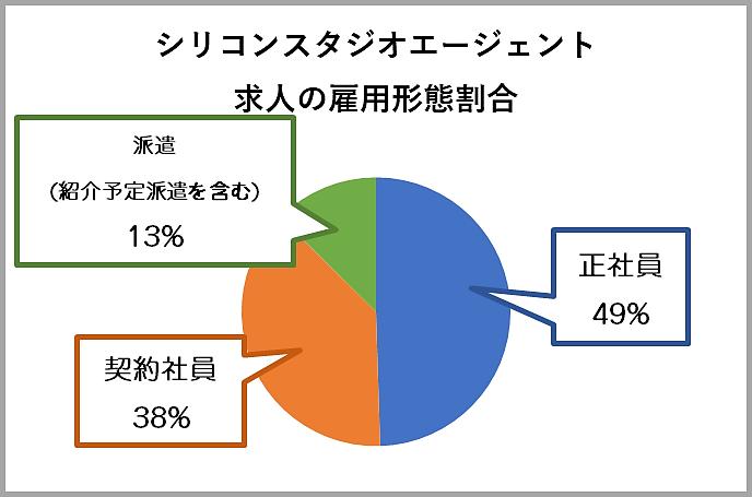シリコンスタジオエージェントの求人の雇用形態の割合