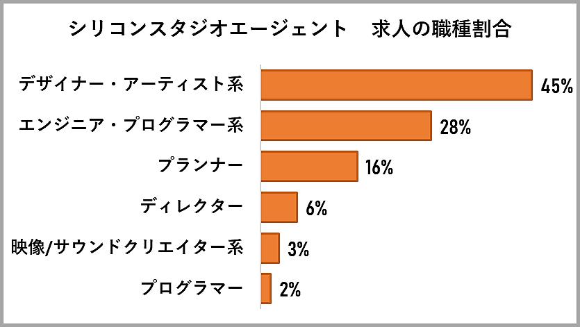 シリコンスタジオエージェントの求人の職種割合