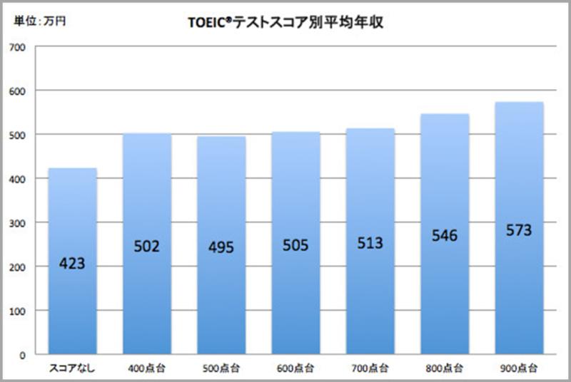 TOEICのスコア別の平均年収