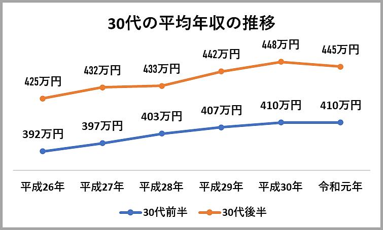 30代の平均年収は年々上昇している