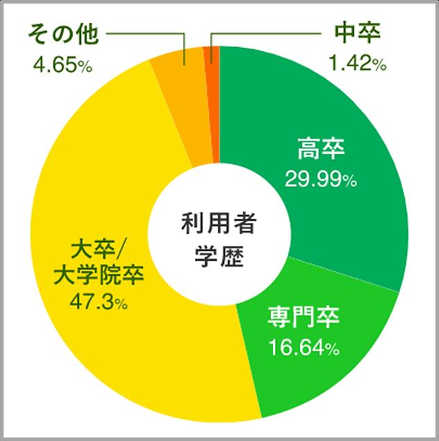 ハタラクティブ登録者の最終学歴の割合