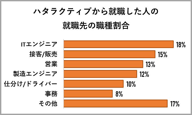 ハタラクティブから就職した人の就職先の職種割合