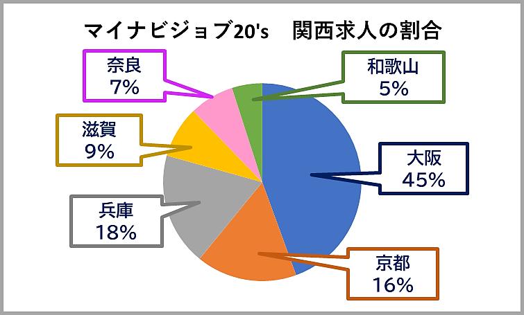 マイナビジョブ20'sの関西の求人数の割合