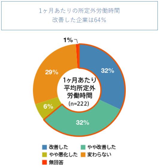 IT業界の労働時間に関する調査3