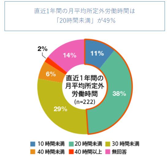 IT業界の労働時間に関する調査2
