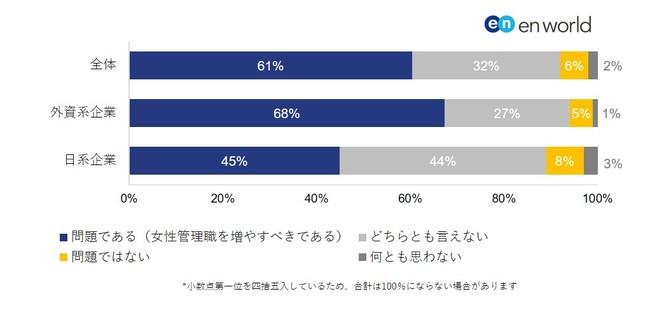 国外と比べ女性管理職比率が低いと問題視している割合