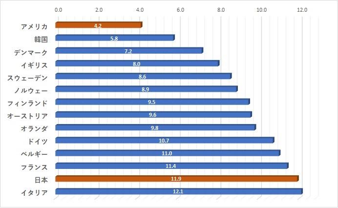 各国平均在籍期間