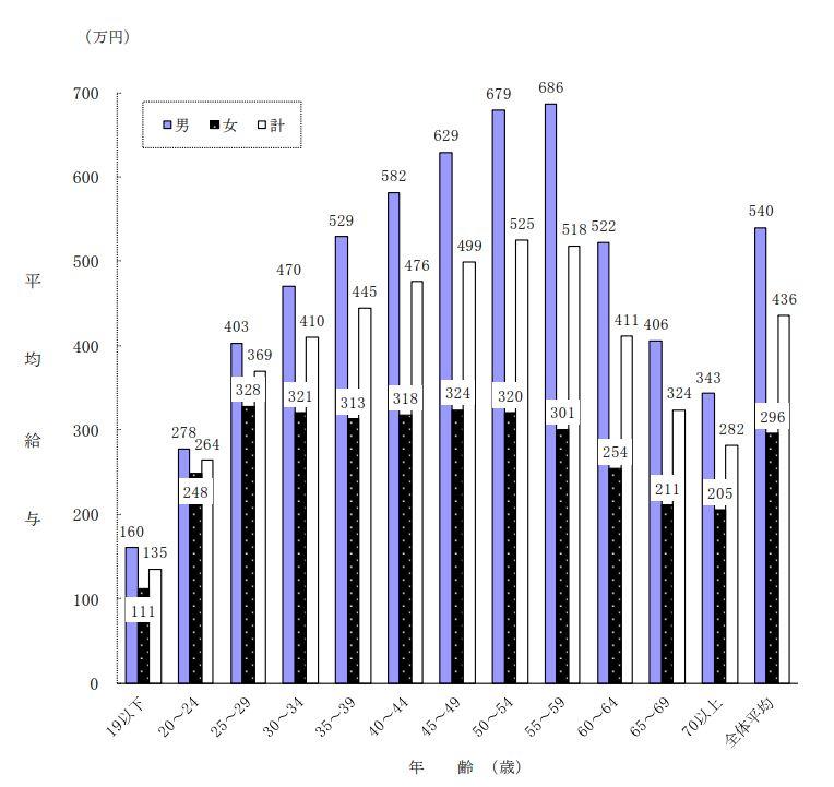 民間給与実態統計調査:60代平均年収