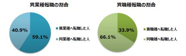 doda異業種・職種転職する人の割合