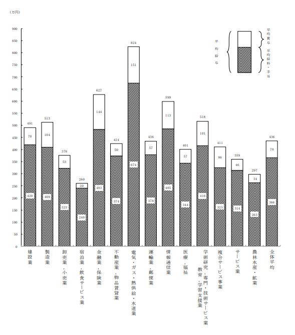 2019民間給与実態統計調査:平均年収が高い業種
