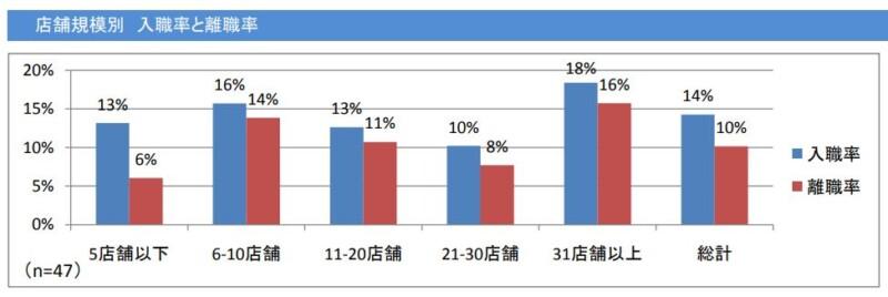 平成21年薬剤師の離職率
